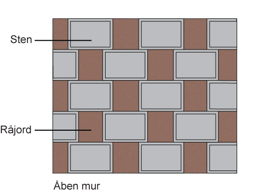 Åben støttemur set forfra