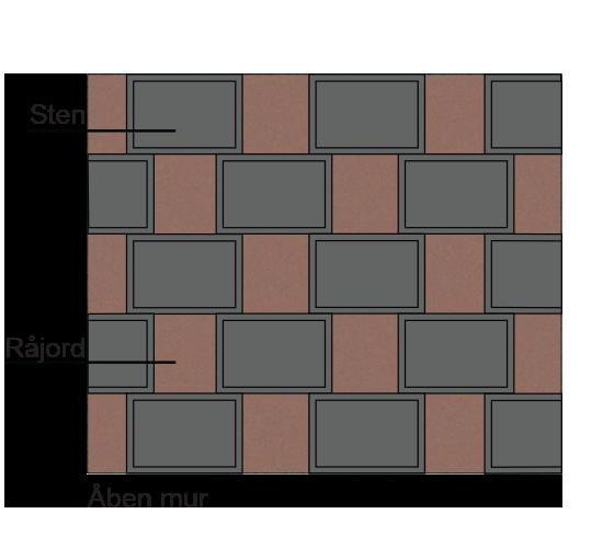 Åben sort støttemur