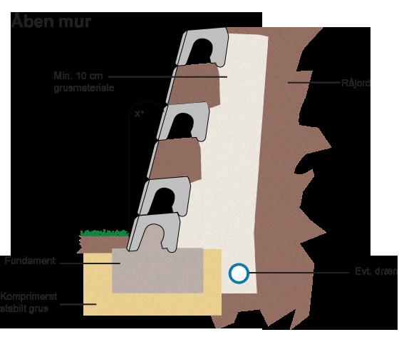 Åben støttemur