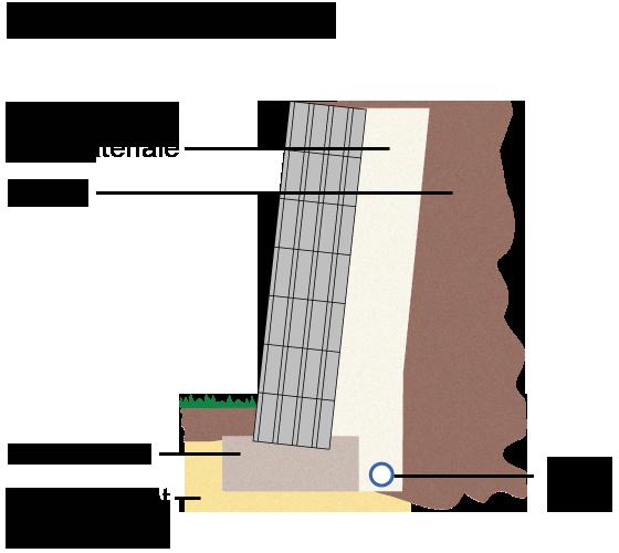 Super 8 støttemur