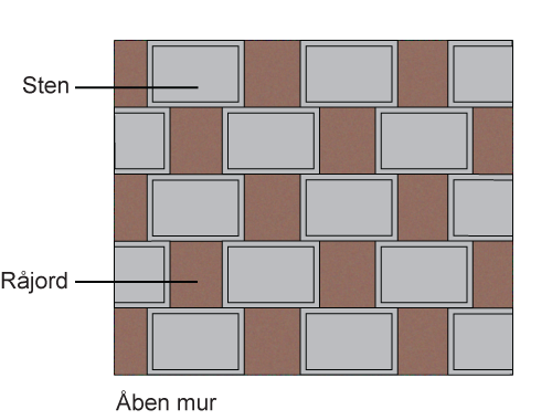 Åben støttemur/støjmur